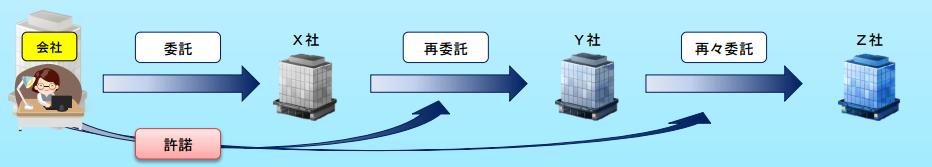itaku-flow